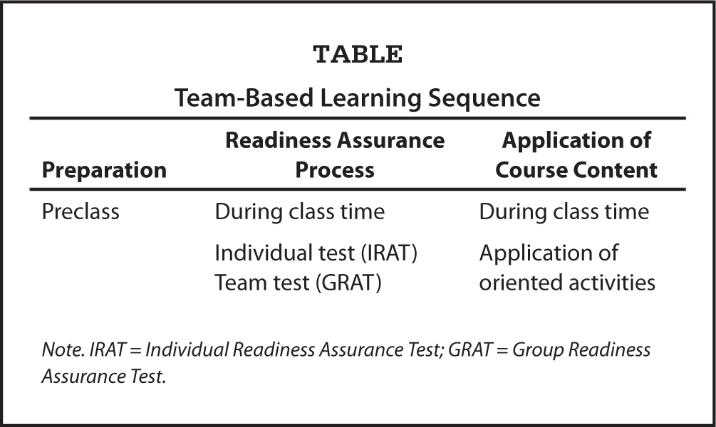 Team-Based Learning Sequence