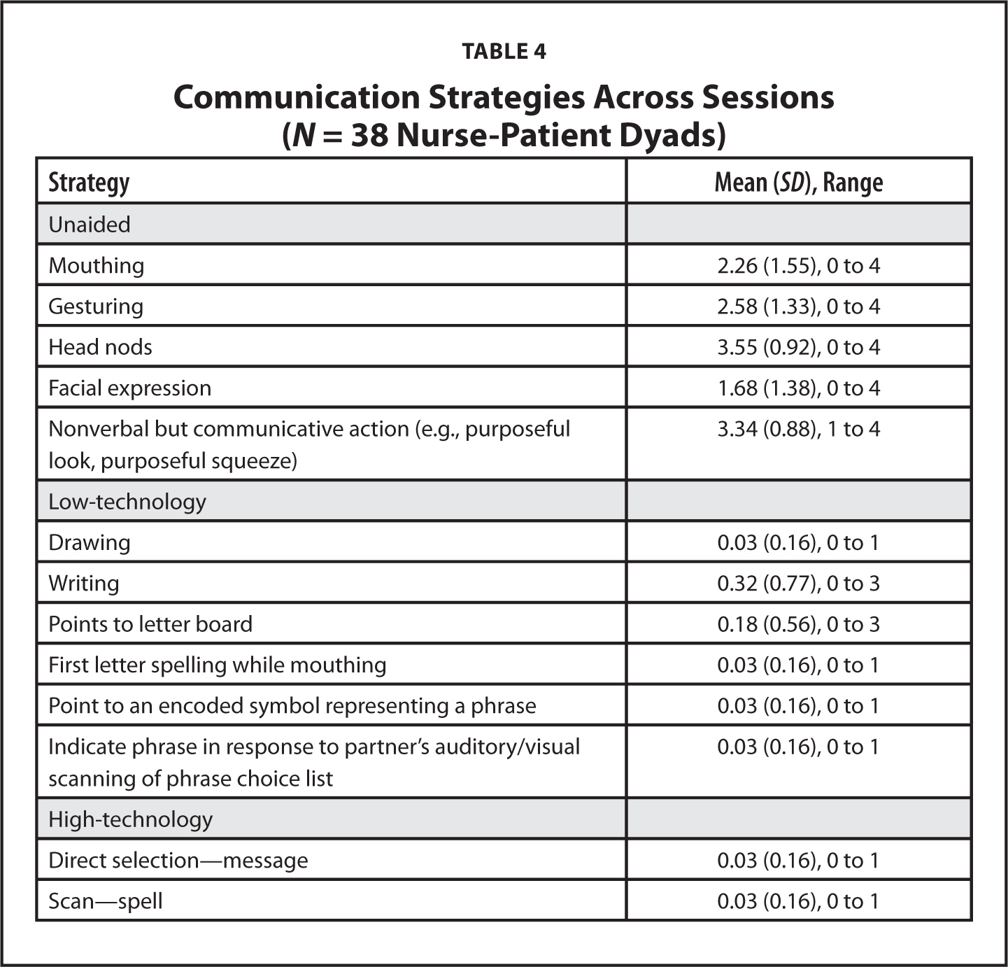 Nurse and patient interaction behaviors effects on nursing care communication strategies across sessions n 38 nurse patient dyads nvjuhfo Choice Image
