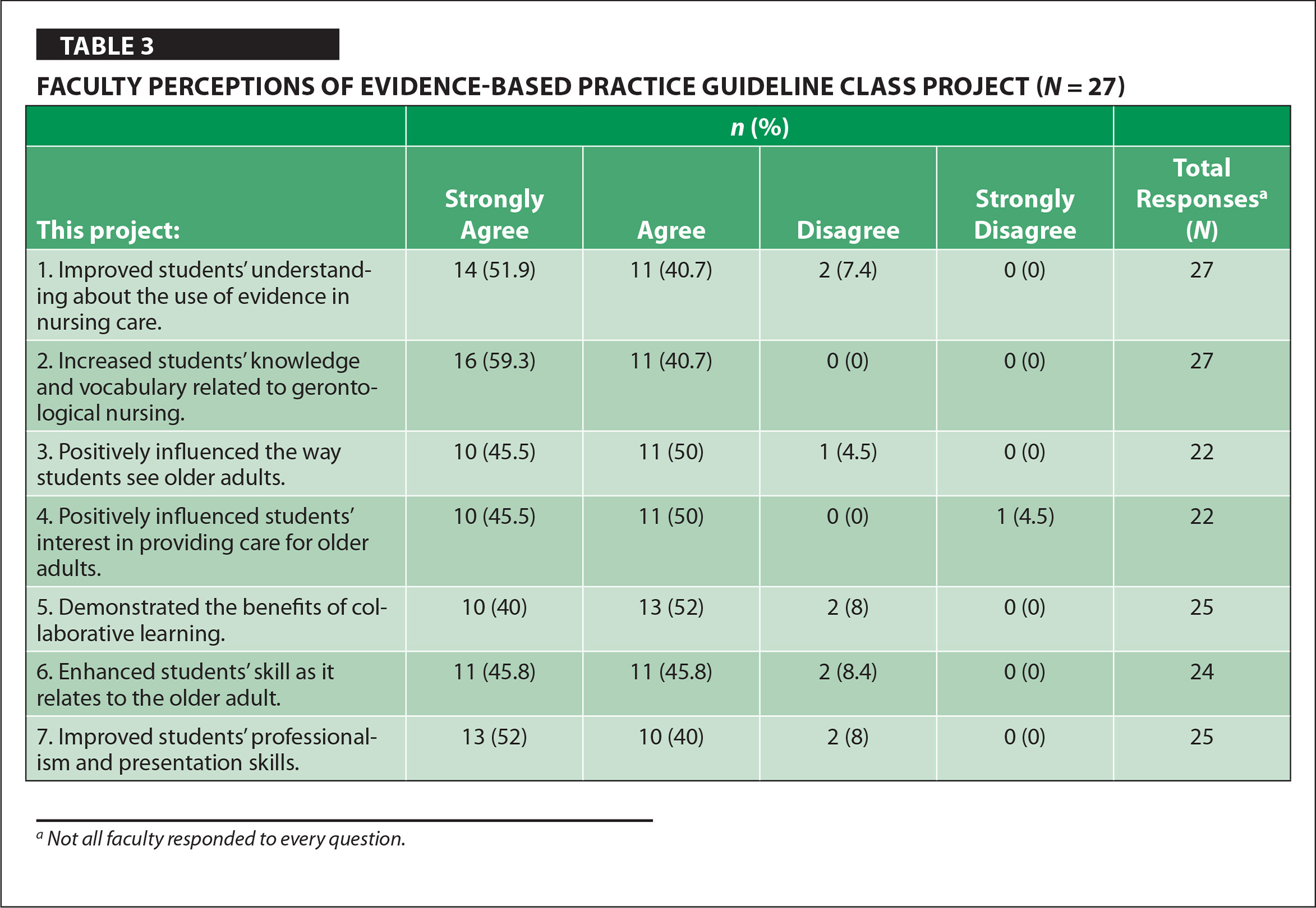 Faculty Perceptions of Evidence-Based Practice Guideline Class Project (N = 27)