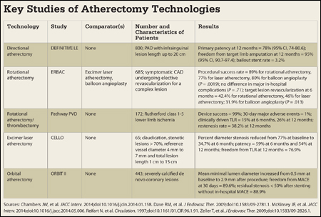 Atherectomy Technologies