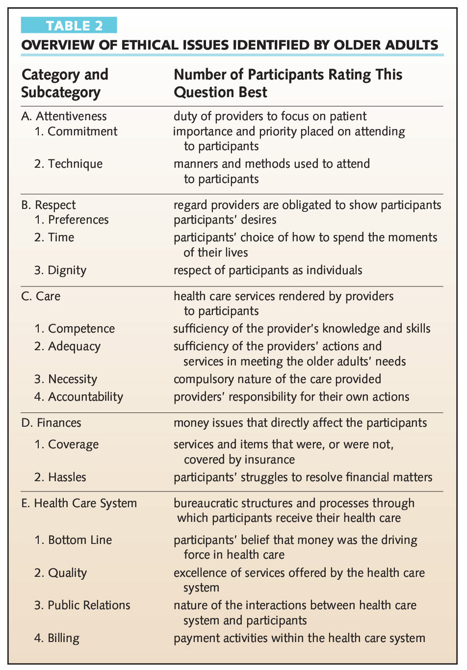 ethical issues related to health care the older adult s perspective table 2overview of ethical issues identified by older adults