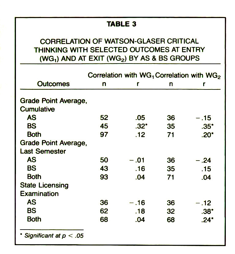 Critical Thinking and Nursing Education Healio TABLE CORRELATION OF ...