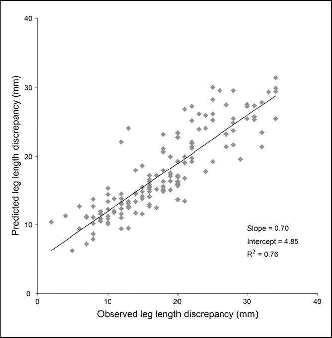 Scatter plot of predicted leg-length discrepancy calculated with the use of a linear mixed-effects model vs observed leg-length discrepancy. The model was developed from the longitudinal measures of leg-length discrepancy during the first decade of life. A linear regression line is drawn to evaluate the fit of the model. The slope, intercept, and coefficient of determination are shown within the scatter plot.