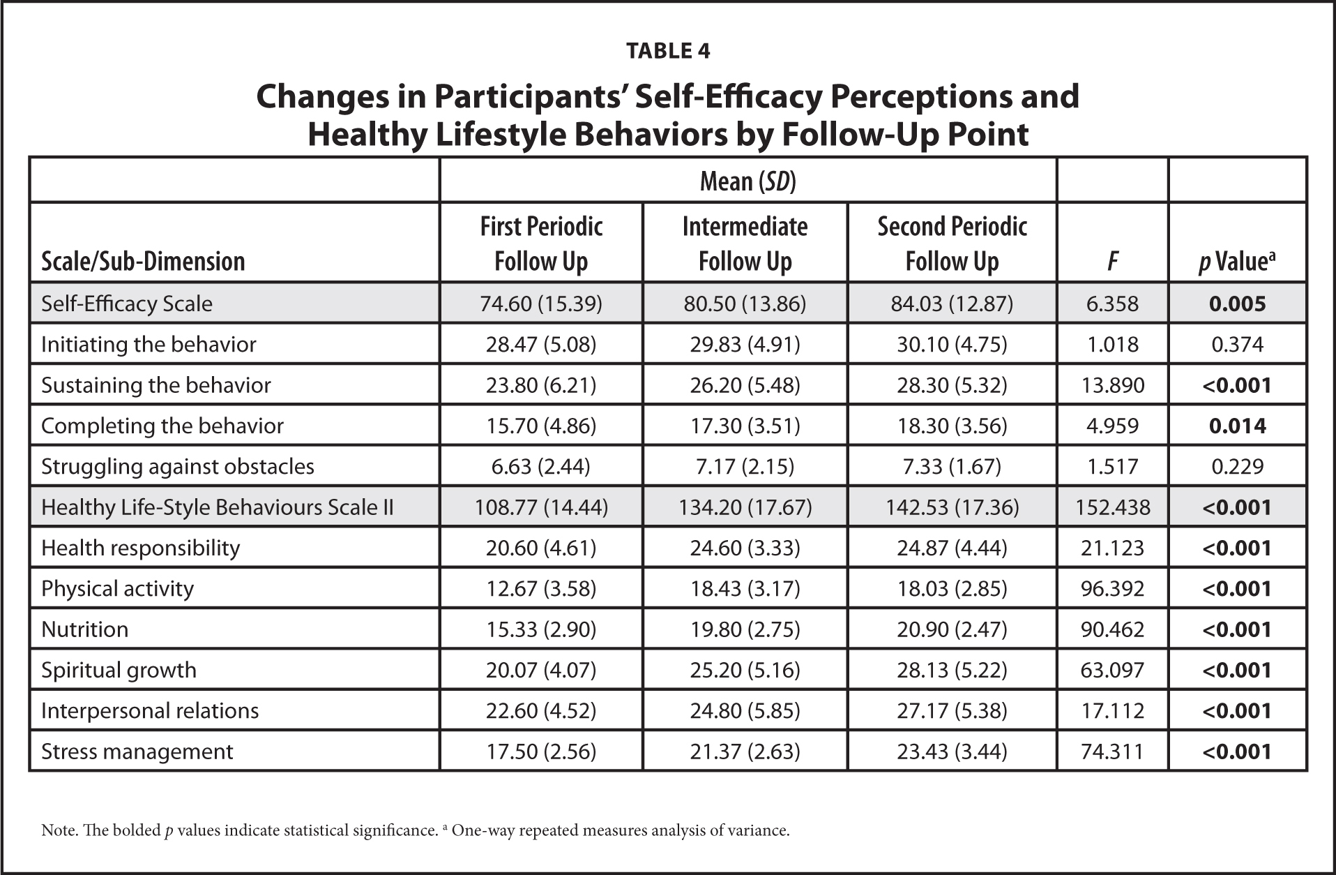 self efficacy in writing performance psychology essay (writing an essay) under 3 conditions: no feedback, detailed feedback (perceived  by  analysis of differences in the final exam score by students' performance  on the first  analyses of differences in motivation, self-efficacy, and affect    questionnaires satisfied their general psychology research requirement.