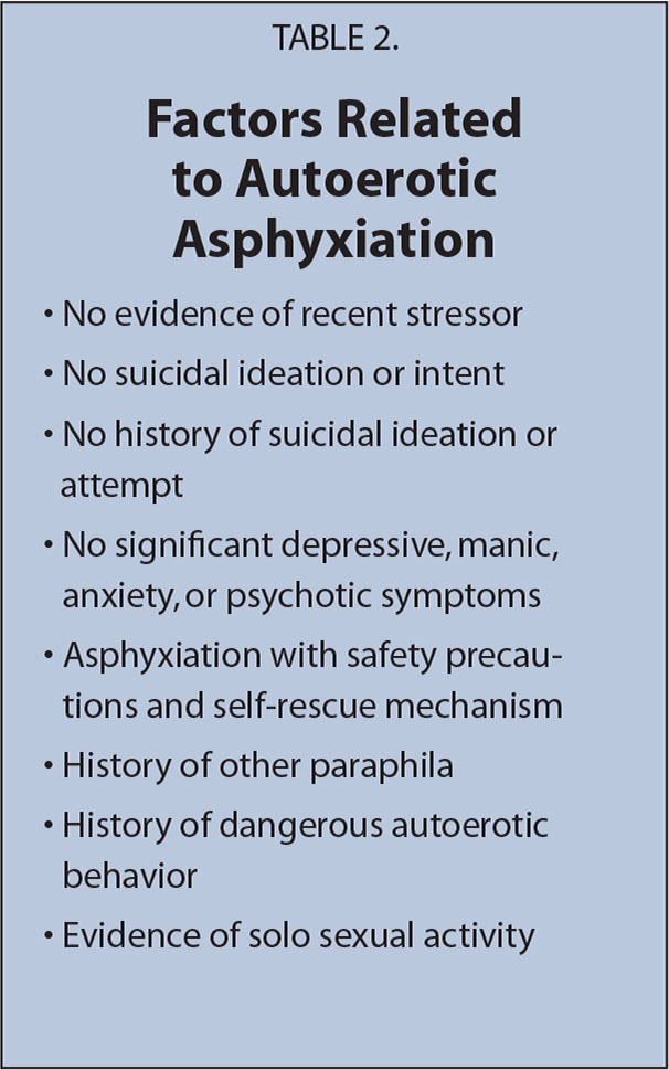 Factors Related to Autoerotic Asphyxiation