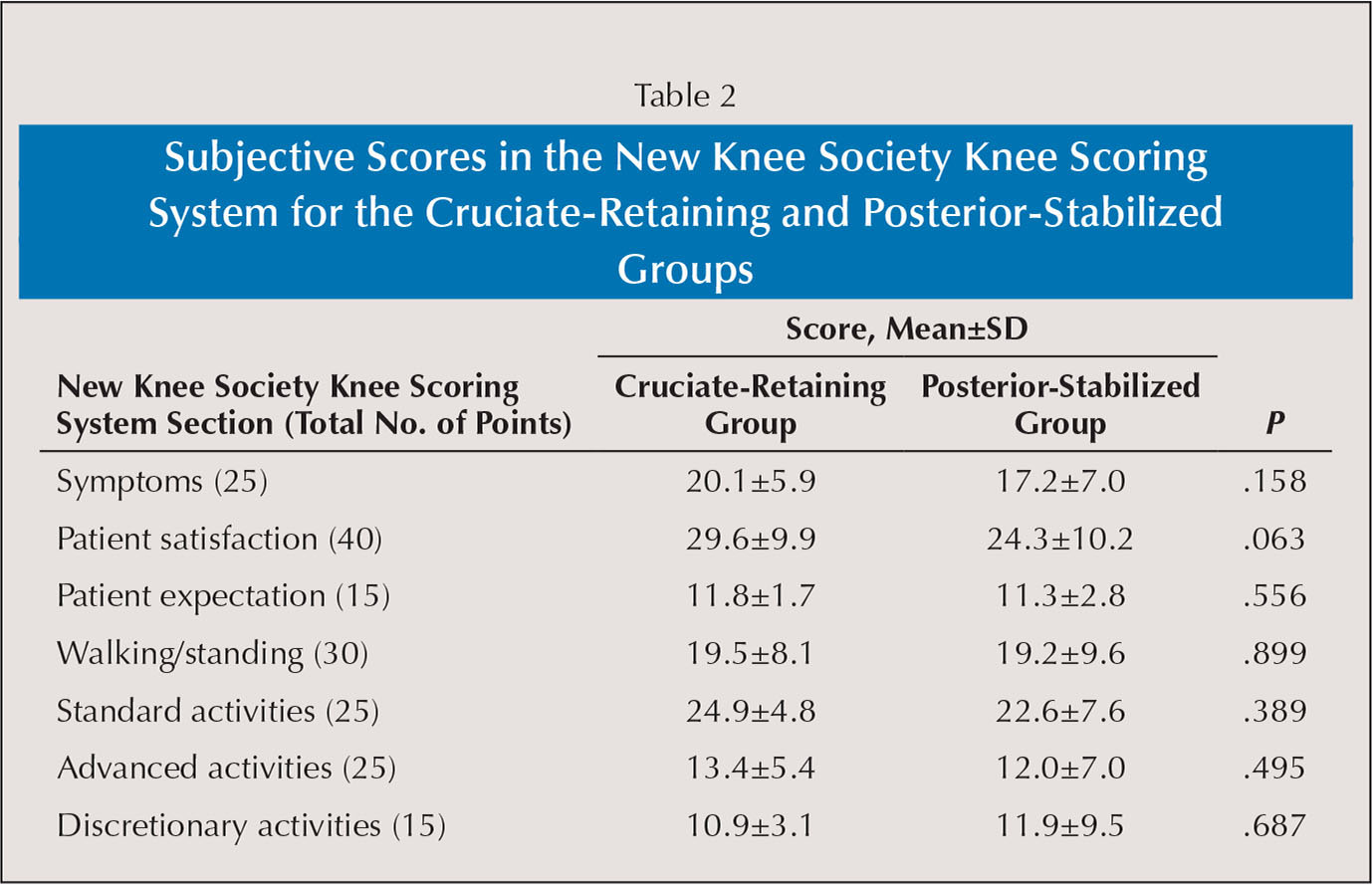 knee society score questionnaire pdf