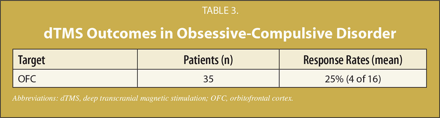 Outcomes with Neuromodulation in Obsessive-Compulsive Disorder