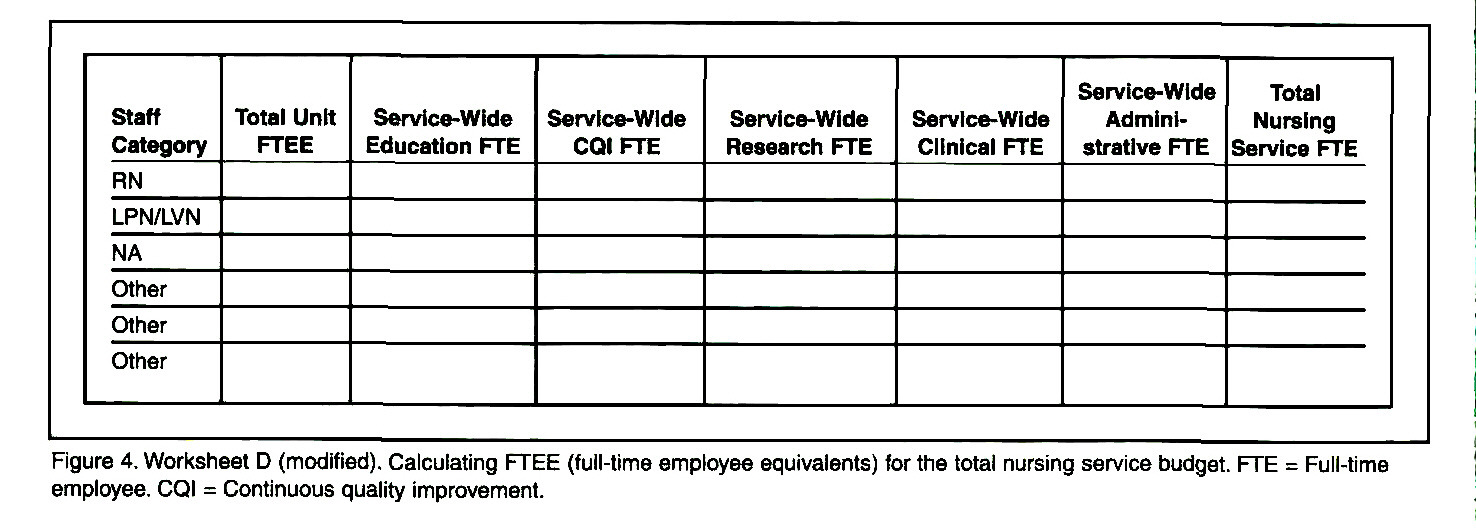 Worksheets Fte Calculation Worksheet national training for a new nurse staffing resource management figure 4 worksheet d modified calculating ftee full time employee