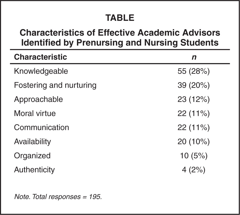 what constitutes good academic advising nursing students functions of academic advisors