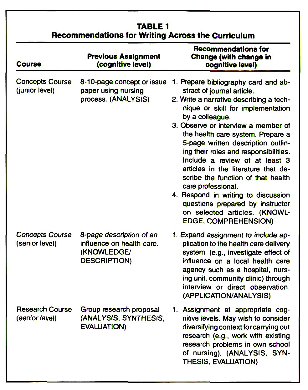 research proposal on customer care and service delivery
