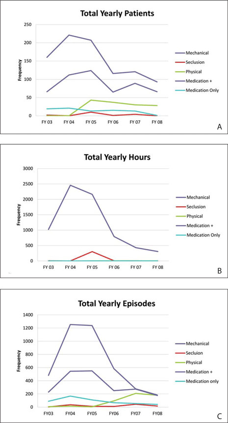Hospital A data for years 2003 to 2008 regarding restraint/seclusion and use of involuntary medicine by (A) patients, (B) hours, and (C) episodes. FY = fiscal year.