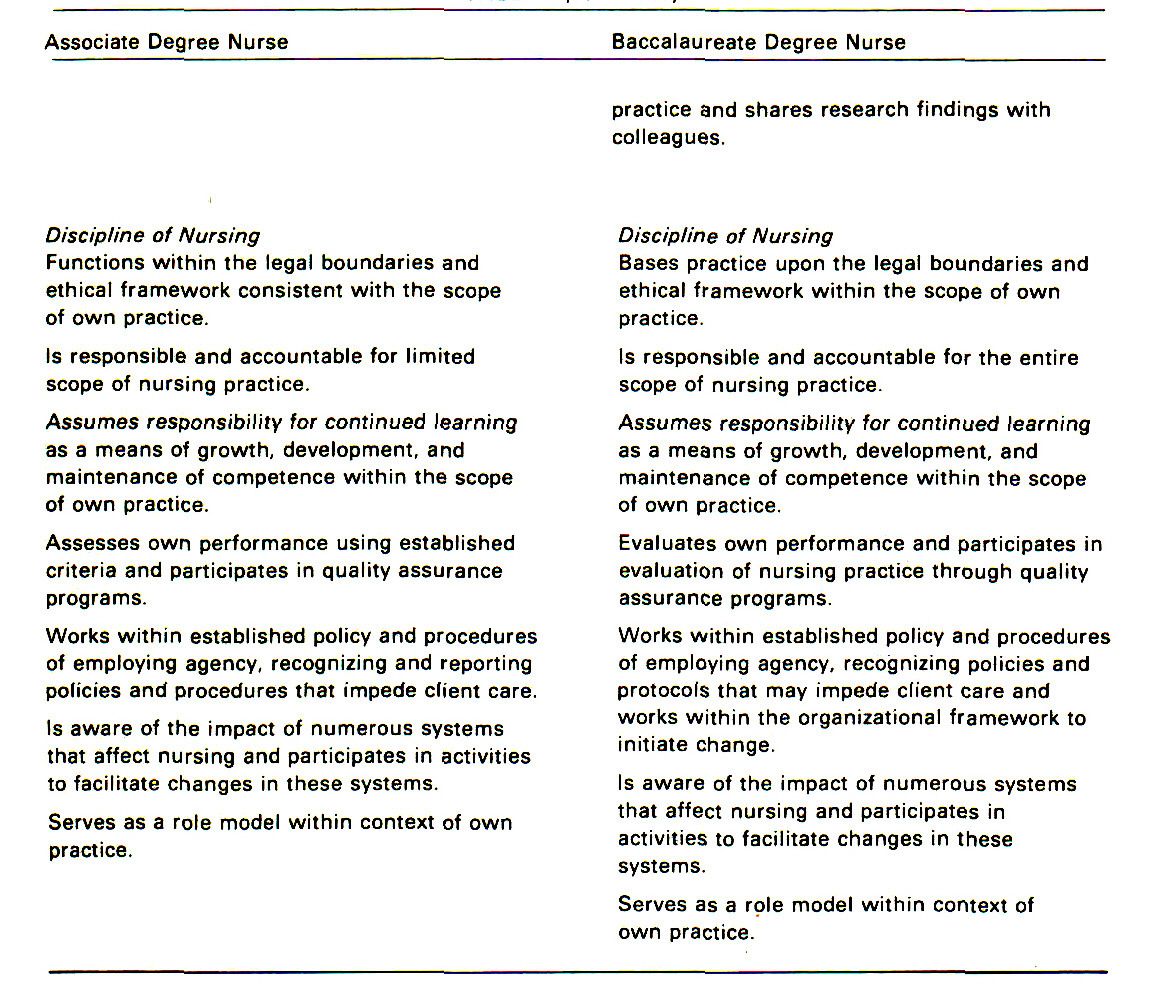 differences in competencies between adn and bsn nursing essay Keywords: future of nursing: campaign for action, competency, competency- based  degree to another, especially in transitions from diploma and associate  degree programs to  the difference between current state and desired state is  termed the gap  2013 rn: ohio workforce data summary report.