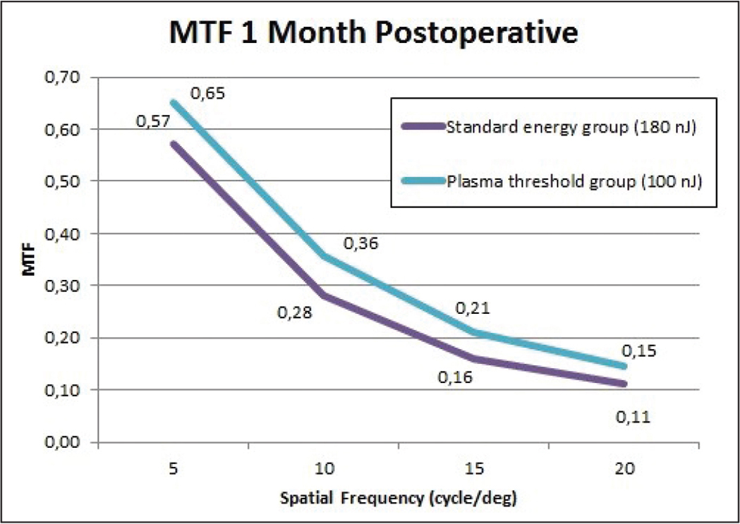 Modulation transfer function (MTF) derived from ocular aberrometric data obtained with the OPD-Scan II system (Nidek Co. Ltd., Gamagori, Japan) at 1 month after surgery in the standard energy (180 nJ) and plasma threshold (100 nJ) groups.