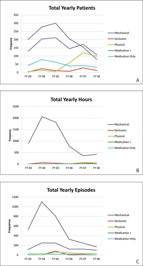 Hospital B data for years 2003 to 2008 regarding restraint/seclusion and use of involuntary medicine by (A) patients, (B) hours, and (C) episodes. FY = fiscal year.