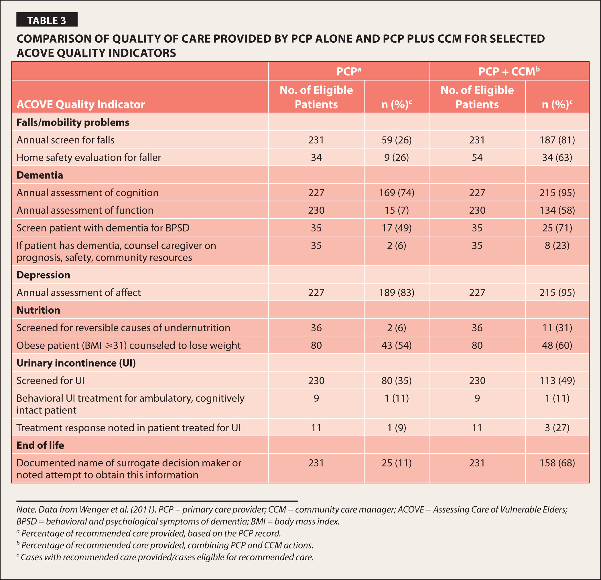 Nurse Care Manager Contribution to Quality of Care in a Dual