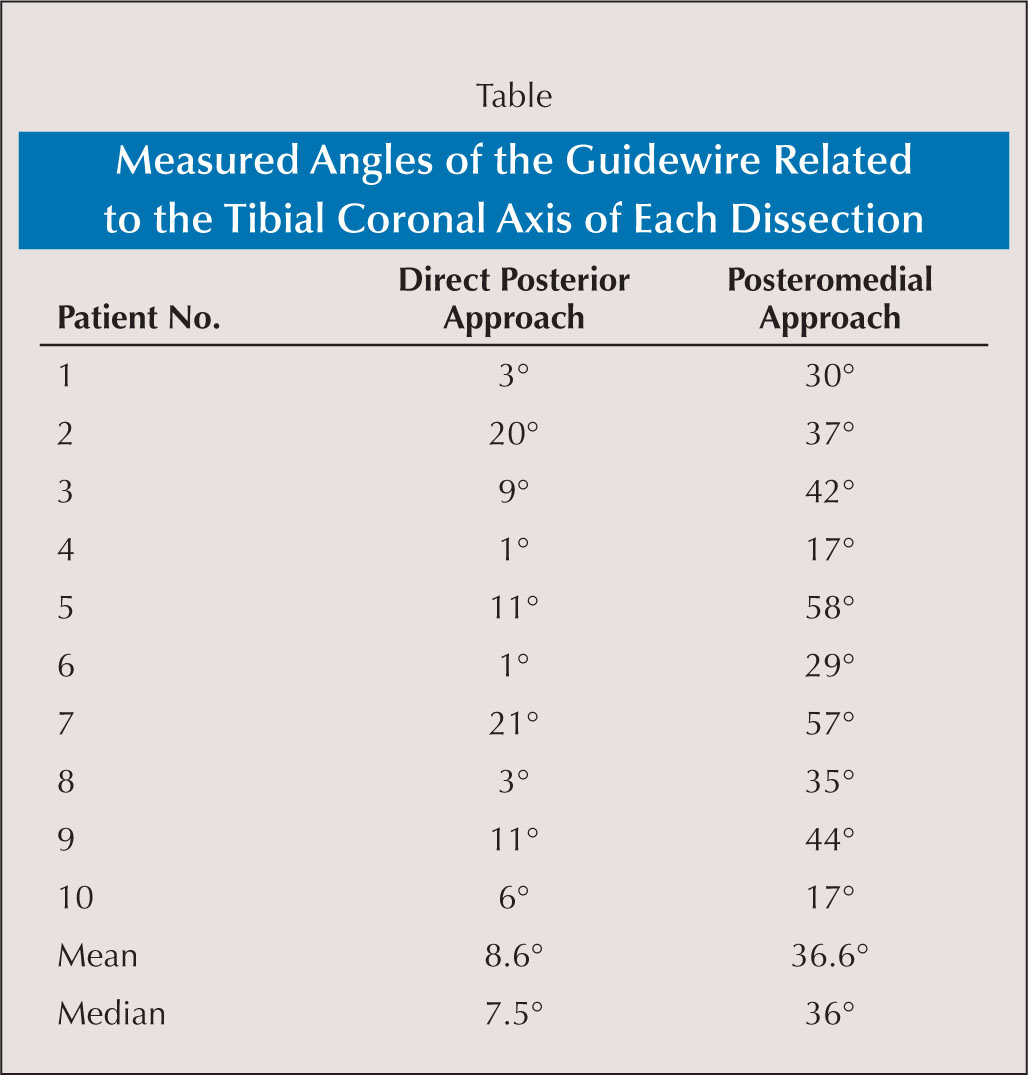 Measured Angles of the Guidewire Related to the Tibial Coronal Axis of Each Dissection