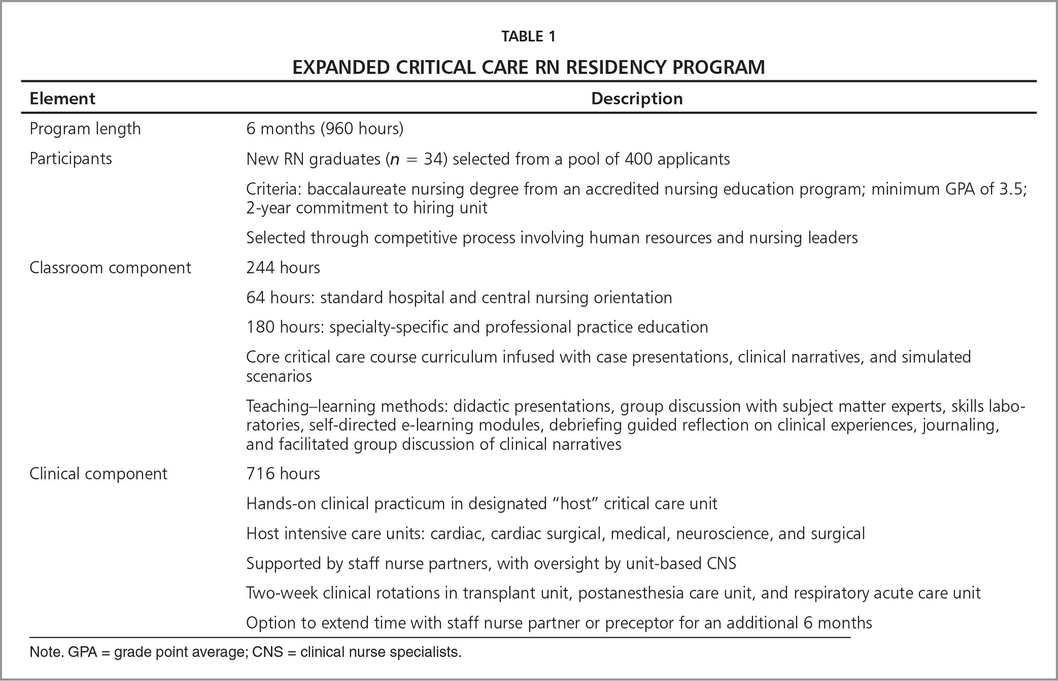 Overview of nurse residency hospital program