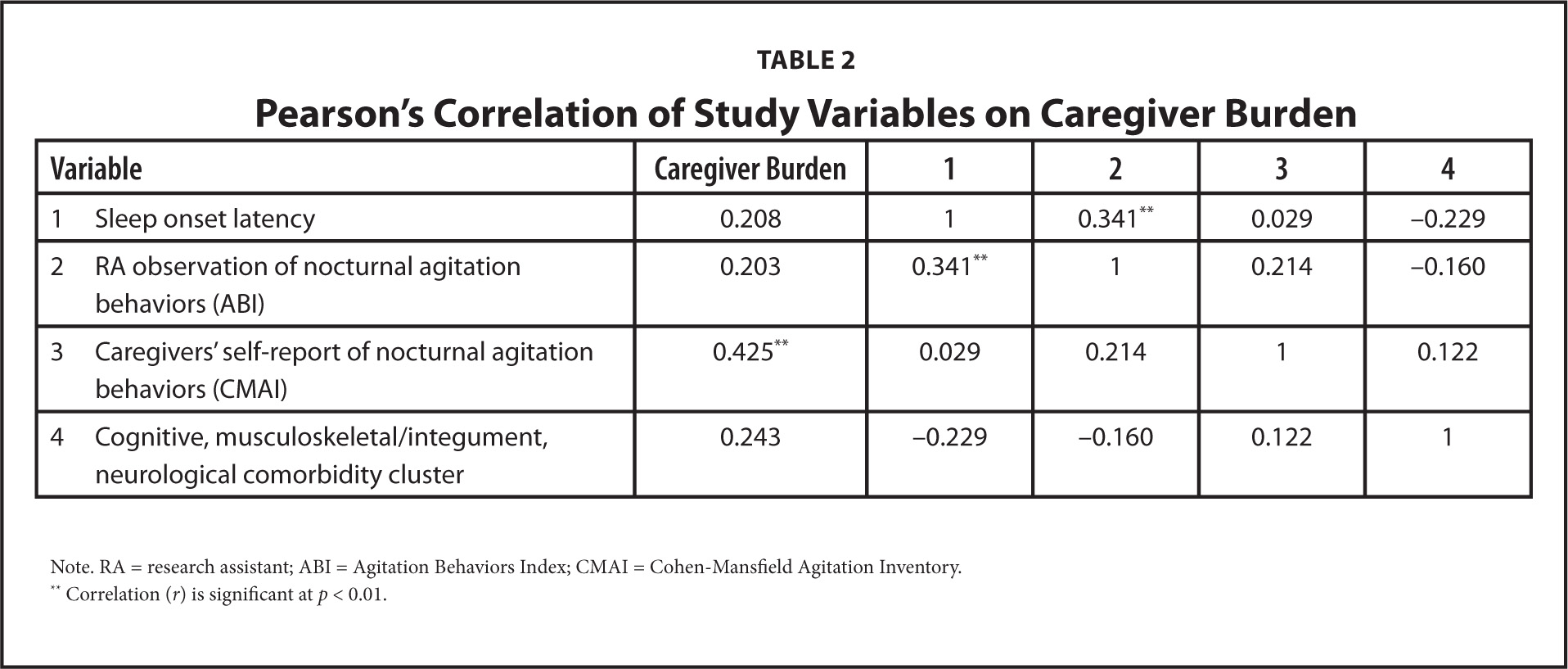Pearson's Correlation of Study Variables on Caregiver Burden